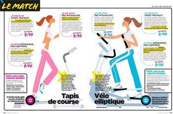Les 48 meilleures images du tableau sport sur pinterest - Velo elliptique ou tapis de course pour maigrir ...