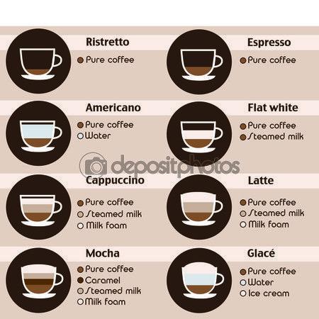 Koffie pictogrammen instellen. Menu met verschillende soorten koffie. Vectorillustratie in plat ontwerp — Stockillustratie #79080146