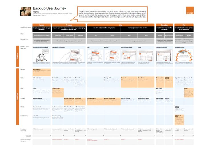 https://social-media-strategy-template.blogspot.com/ Customer Experience Journey Map - Example of Orange #CustomerExperience #CX