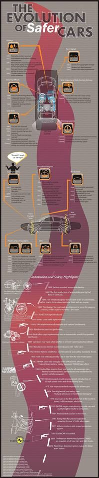 A Great #Infographic on the Evolution of Safer Cars through Time & History!