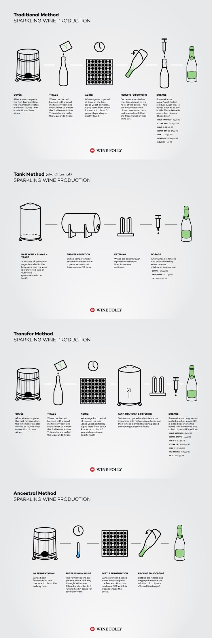 Different methods for making sparkling wine including Champagne, Prosecco and Cava #Wine #Wineeducation #Sparkling