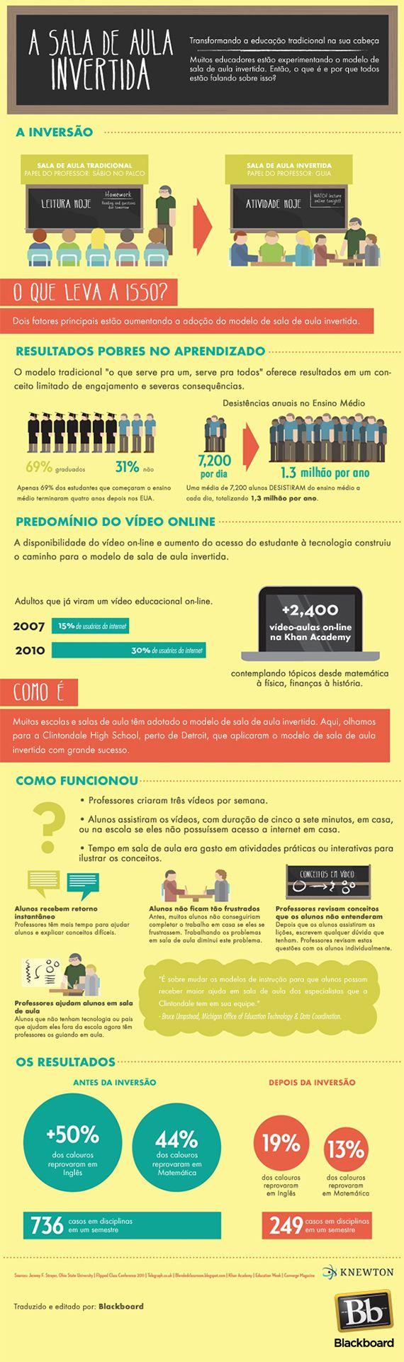 Infográfico: como funciona a Sala de Aula Invertida