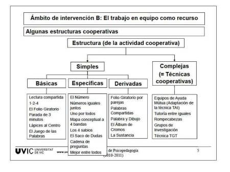 APRENDER A COOPERAR PASO A PASO (II) Trabajo en equipo como recurso para enseñar