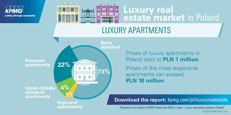 The #Luxury real estate market in Poland - Luxury Apartments. #KPMG #KPMGPoland #Poland #realestate #property #apartment