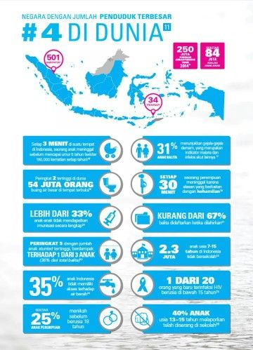 The recent condition of #children in #Indonesia. Let's improve our awareness to help them.