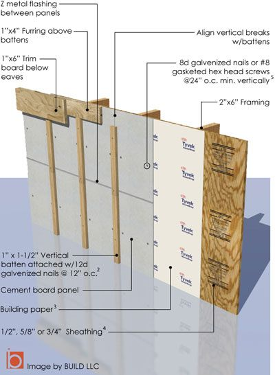 example using cement board as the board for board and batten style siding.