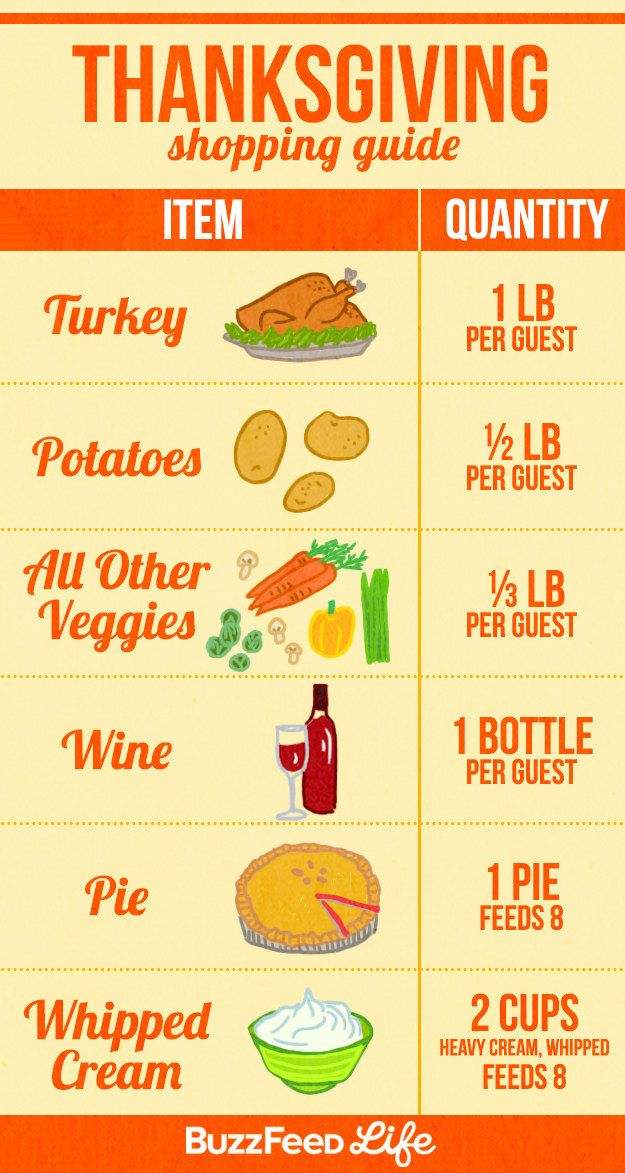 For the trip to the grocery store: | 17 Incredibly Helpful Charts For Cooking Thanksgiving Dinner