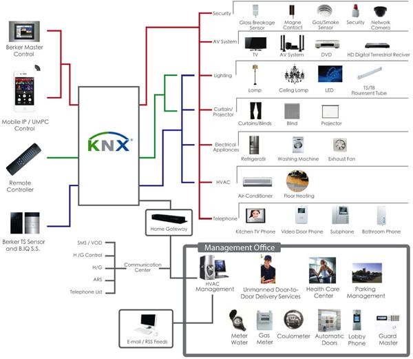 Best Practice: Integrated System Design – the Right Choice for Your Clients