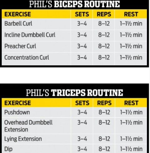 Phil Heath Biceps/Triceps Routine