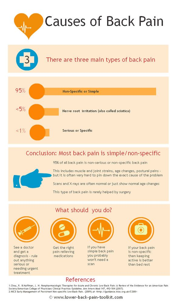 how to fix sciatica nercve response when emotional
