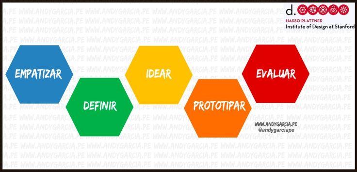 design thinking espa u00f1ol