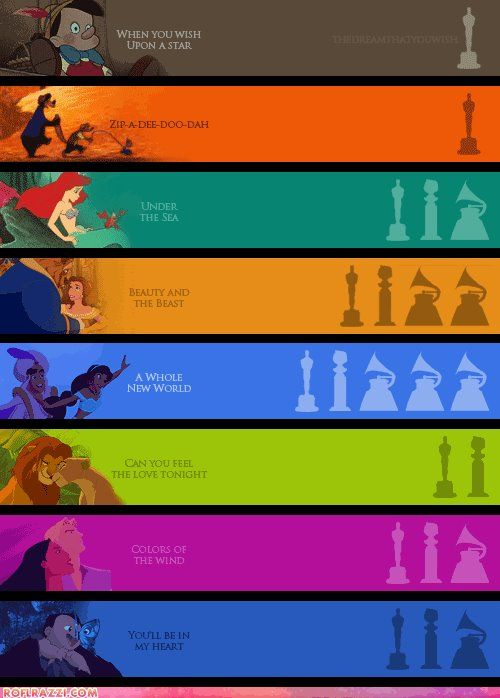 Disney songs from movies and their awards. When You Wish Upon a Star from Pinoccio, Zip-a-dee-doo-dah from Song of the South, Under the Sea from The Little  Mermaid, Beauty and the Beast, A Whole New World from Aladdin, Can You Feel the Love Tonight from The Lion King, Colors of the Wind from Pocahontas, and You'll Be in My Heart from Tarzan.