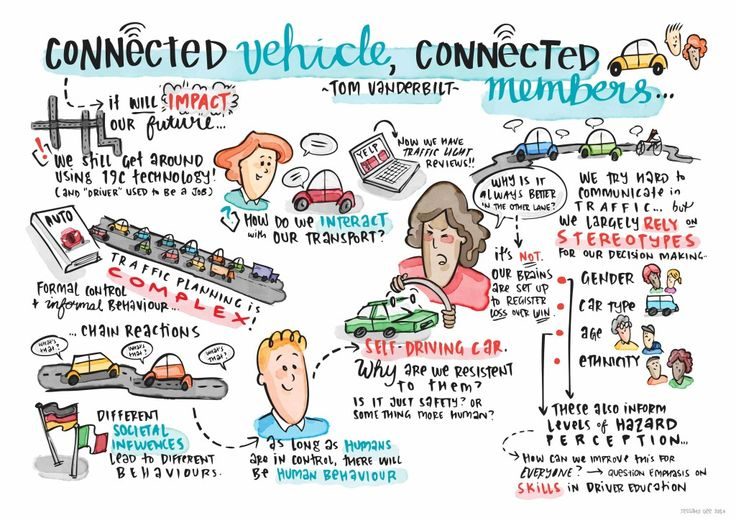 Graphic Recording - Connected Vehicle, Connected Members. FIA Conference 2014. #jessamygee #thinkincolour