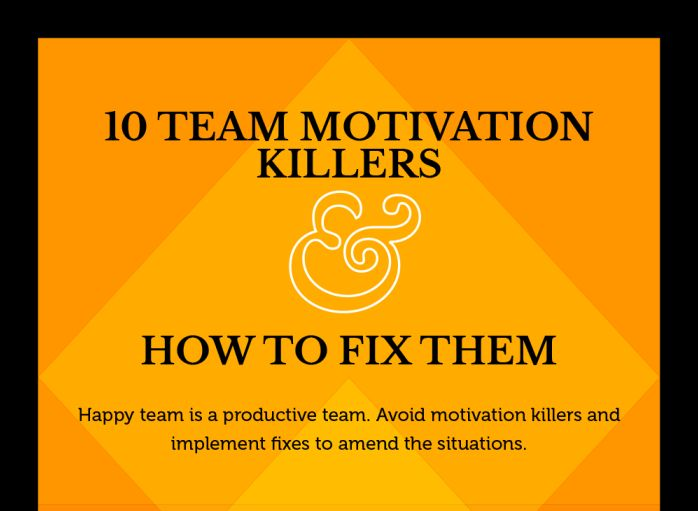 Weak management can destroy a team's motivation. Who wants to commit 110% to an ungrateful, negative manager? I'm sure employees would rather be dedicating