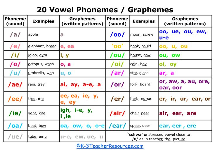 about vocalizing vowel and consonant sounds Phonetics: consonants, vowels, diphthongs, ipa chart definition and examples by a consonant sound where the airflow is stopped completely by the mouth and then.