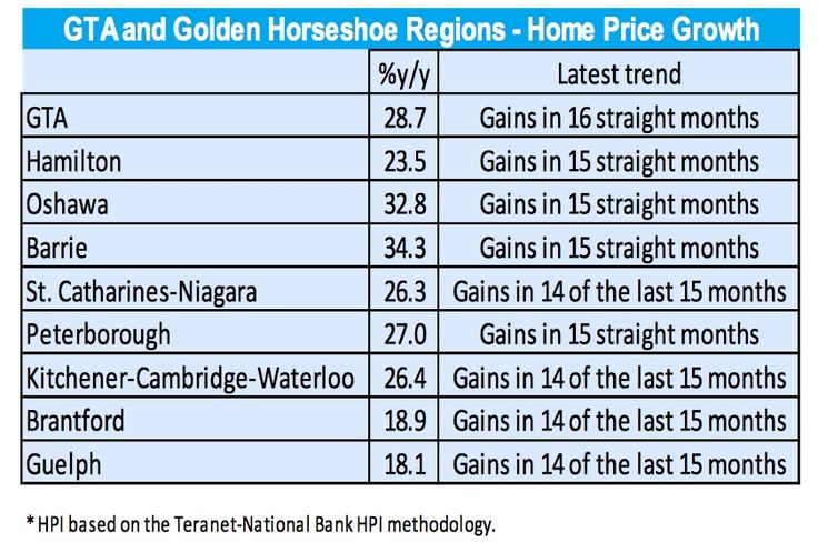 GTA and Golden Horseshoe Regions - Home Price Index by Growth http://news.buzzbuzzhome.com/2017/06/toronto-home-prices-foreign-buyer-tax-may.html?utm_content=bufferf3b76&utm_medium=social&utm_source=pinterest.com&utm_campaign=buffer