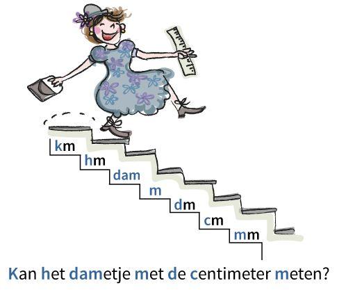 Rekenen | Meten en meetkunde | Meten | Meten | Metriek stelsel voor lengtematen | Junior Einstein