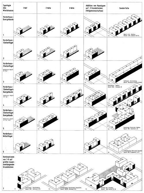 TYPOLOGIES OF BERLIN TENEMENTS / BERLINER MIETSHAUSTYPOLOGIEN, BUILT AROUND 1900