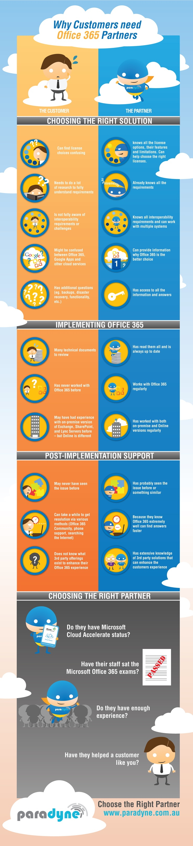 Why Customers need Office 365 Partners [Infographic]. AMAXRA has Cloud Accelerate Status as a certified reseller of Office 365 for small and medium sized businesses.