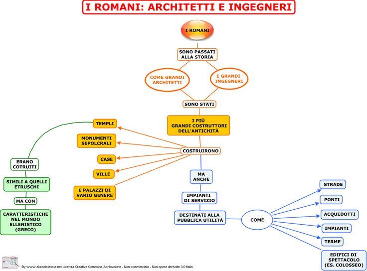 mappa mentale arte romana per la scuola media - Cerca con Google