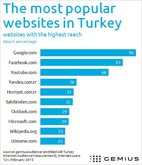 Turkish internet's most popular websites -  www.Gemius.com – Knowledge that supports business decisions