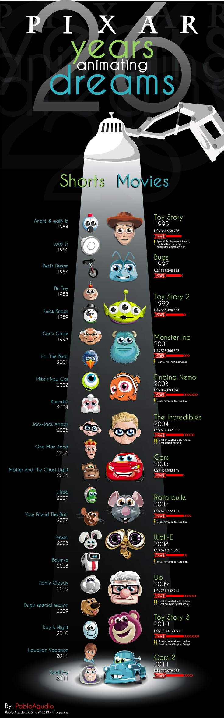 Infografía P I X A R  Diseño e ilustración: Pablo Agudelo  Fuente: Pixar Official Website
