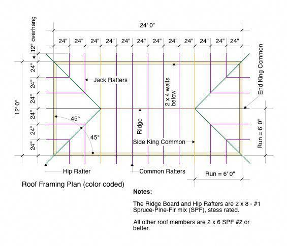 Green Roofs And Great Savings Roof Framing Roof Truss Design Mansard Roof