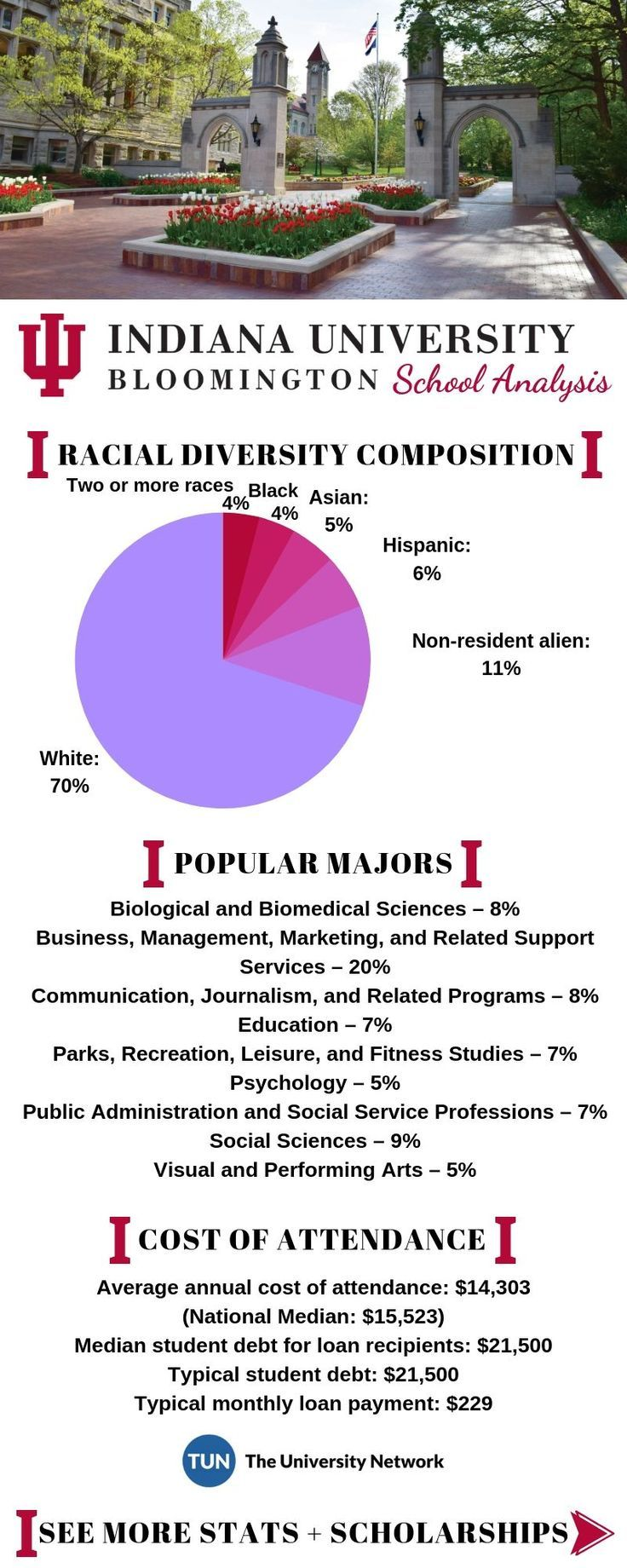 Indiana University Bloomington Tuition And Success Analysis