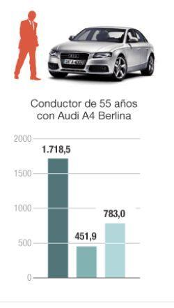 ¿Cuál es la compañía más barata para el seguro de coche? Descúbrelo aquí