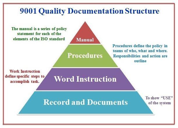Hr Diagram Lab Activities 9001 Quality Management System Documentation Structure