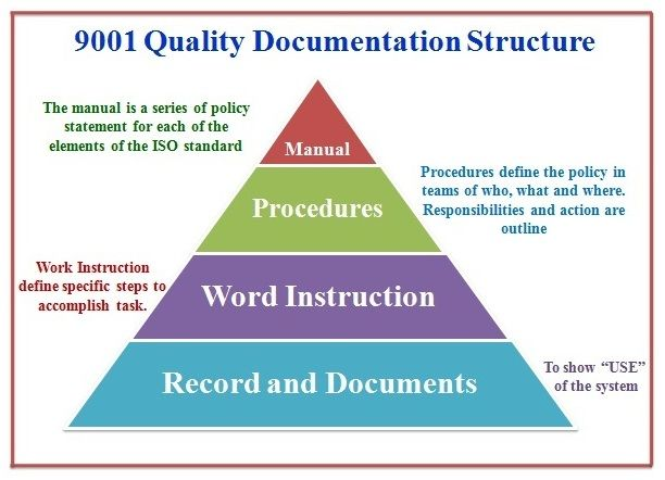 9001 Quality Management System Documentation Structure