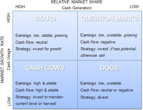 How to Focus on the Stars with a Clever BCG Matrix