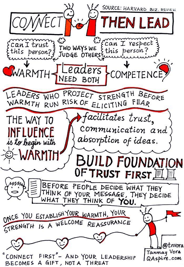 Core Leadership Theories
