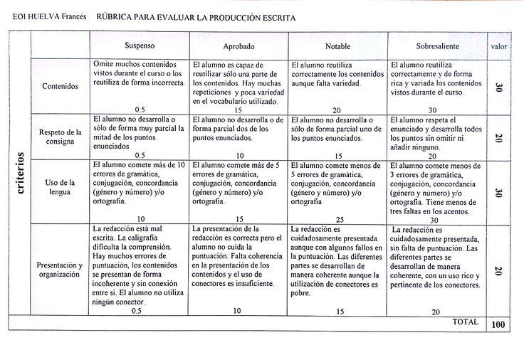 Rúbrica Analítica para Evaluar la Producción Escrita   #Artículo #Educación