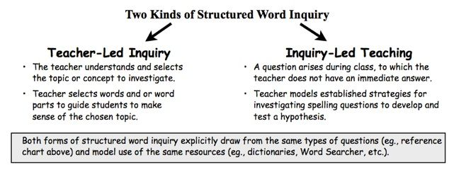 UNDERSTANDING:  This article encourages teachers to give up ideas like 'English is so irregular you just have to memorize' and encourages inquiry into words to understand the order and structure of English.  What does the word mean? How is it built?  What words are related?  I also saw my LD teacher using inquiry with her kids.  She wanted them to be able to think critically and decode words - very inspiring!