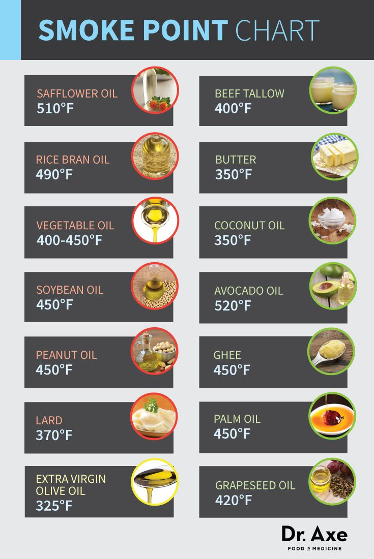 Dr. Axe's Smoke Point Chart. Great to know. Red are unhealthy fats. Yellow is healthy but not good for cooking. Green is great for both.