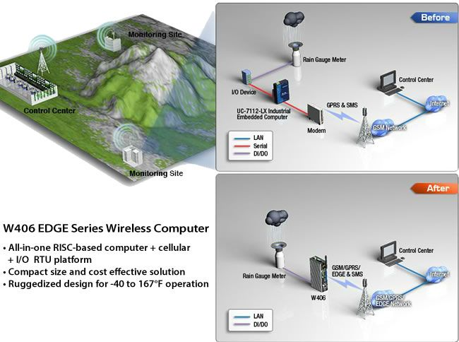 The W406 EDGE Series Wireless Computer includes All-in-one RISC-based computer + cellular + I/O  RTU platform