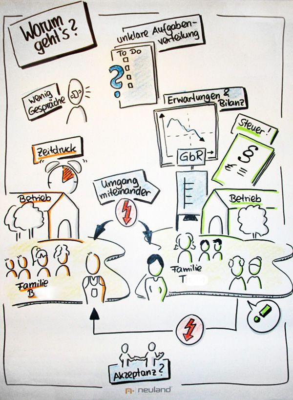 Visualisierung In Phase 2 Der Mediation Themen Erheben Flipchart Flipchart Gestalten Plakate Erstellen
