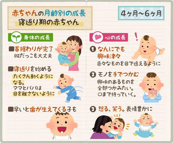 赤ちゃんの成長 生後4ヶ月 5ヶ月 6ヶ月は首も据わり動き出す