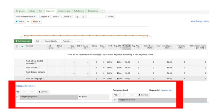 How to Create a Profitable Google AdWords Campaign (from Scratch)