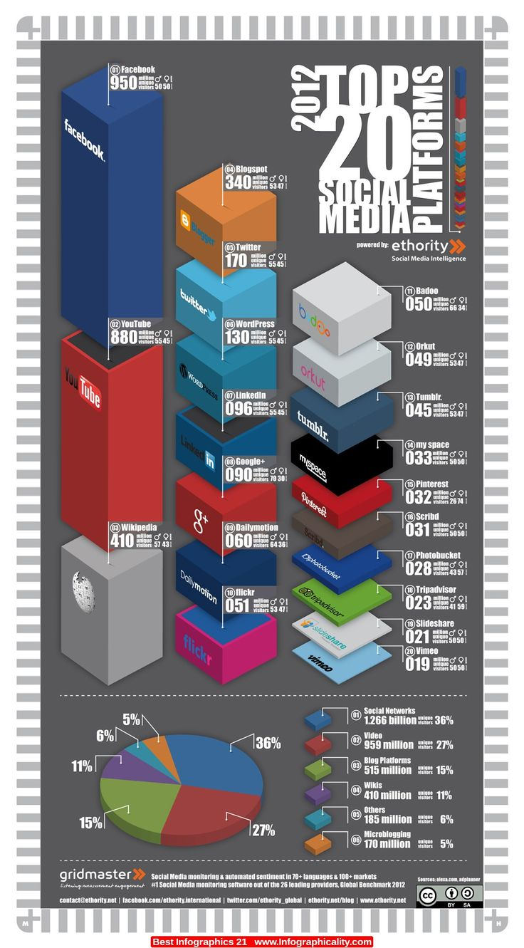 Best Infographics 21 - http://infographicality.com/best-infographics-21/
