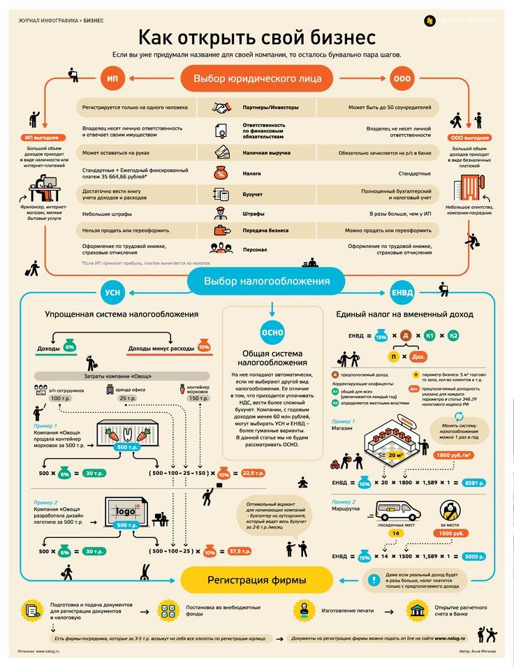Infographicsmag - Журнал
