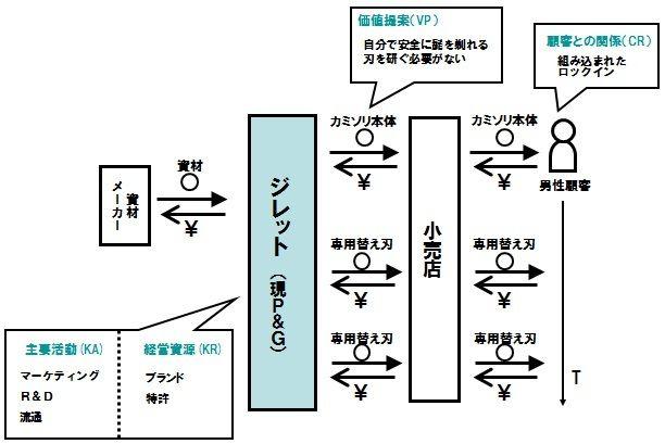 【図3】ジレットのピクト図