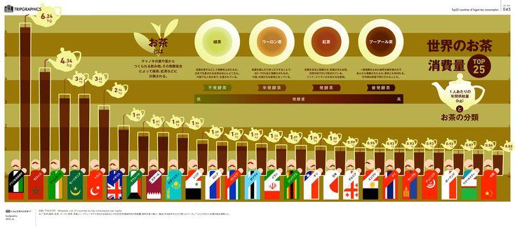 世界のお茶消費量 トリップアドバイザーのインフォグラフィックスで世界の旅が見える