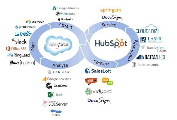 Martech Stack Loop Infographic Marketing Marketing Tools Underwriting