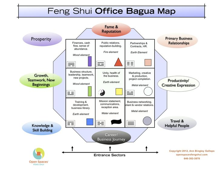 Feng shui office bagua map by expert ann bingley gallops feng shui for Photos feng shui