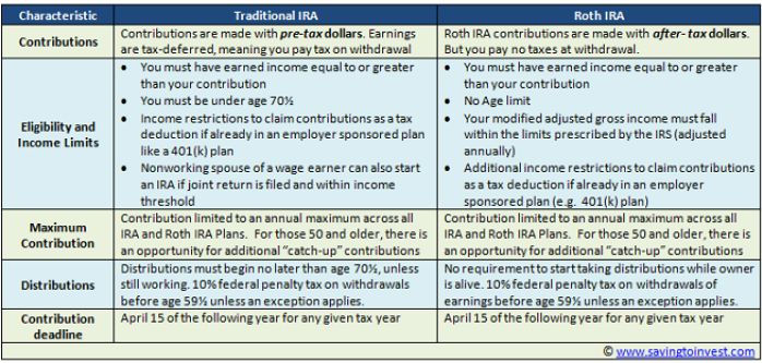 2016 vs 2017 Traditional IRA versus Roth IRA – Contribution and Phase-out Income Limits #free #income #tax http://incom.nef2.com/2017/05/16/2016-vs-2017-traditional-ira-versus-roth-ira-contribution-and-phase-out-income-limits-free-income-tax/  #traditional ira income limits # 2016 vs 2017 Traditional IRA versus Roth IRA Contribution and Phase-out Income Limits I regularly receive reader questions asking me to clarify the difference between a Roth IRA and Traditional IRA plan. Both are…