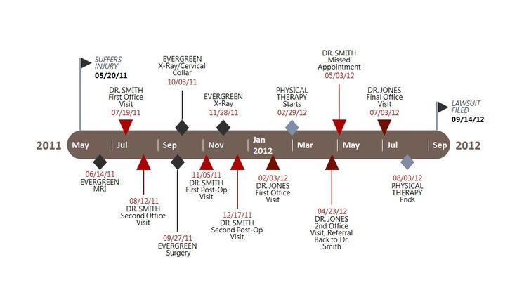 legal chronology template - best 25 timeline in powerpoint ideas on pinterest