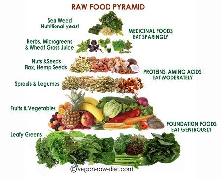 The Best Raw Food Pyramid