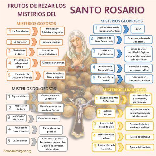 Frutos del Santo Rosario